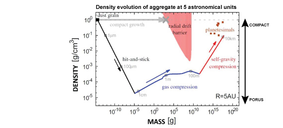 Density evolution of low-density small celestial bodies (aggregates) growing by aggregation. The internal density of small astronomical bodies decreases to 10^–5g/cm^3 at centimeter-size before they are compressed by the dynamic pressure of gas and their self-gravity. This evolution through a very-low-density structure has elucidated the secrets of planetesimal formation.
