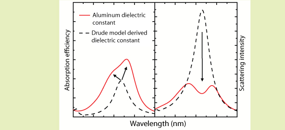 Fig.2 Wavelength dependency of aluminum nanostructure's absorption efficiency and scattering intensity