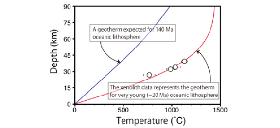 Data on temperature and depth (white circles) obtained from fragments of the oceanic plate (xenolith), which were entrained by magma. Since the oceanic plate which subducts underneath Japan is extremely old, it was thought to have a cold thermal structure (blue line). However, the oceanic plate beneath the petit-spot volcanoes was found to have a hot thermal structure (red line) as if newly formed.