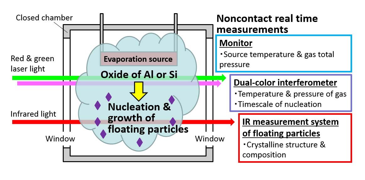 Nucleation and growth of oxide particles occur in the steady environment, because microgravity condition does not make thermal convection in gas and sedimentation of the particles.