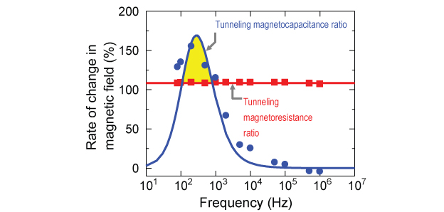 Frequency characteristics of the tunneling magnetocapacitance ratio (blue dots) and tunneling magnetoresistance ratio (red squares). The solid lines represent the results of the theoretical calculation using the Debye-Fröhlich model. Experimental and calculated results are closely matched.