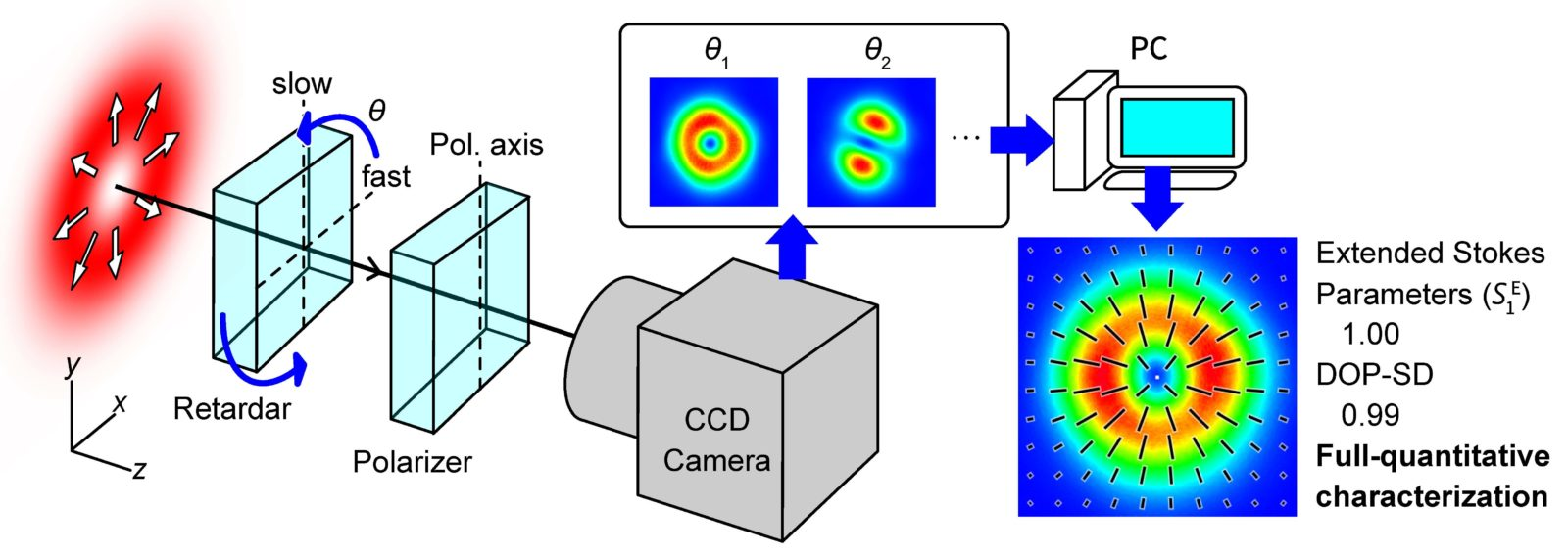 The measurement method of polarization distribution by using a rotating-retarder type imaging polarimeter.  The image on a CCD camera varies with rotation of a retarder. A polarization distribution is computed from images at various angles of the retarder. The actual acquisition of polarization distribution is done by just one-click in our developed software, which automatically controls the angle of the retarder and conducts the full-quantitative characterization.