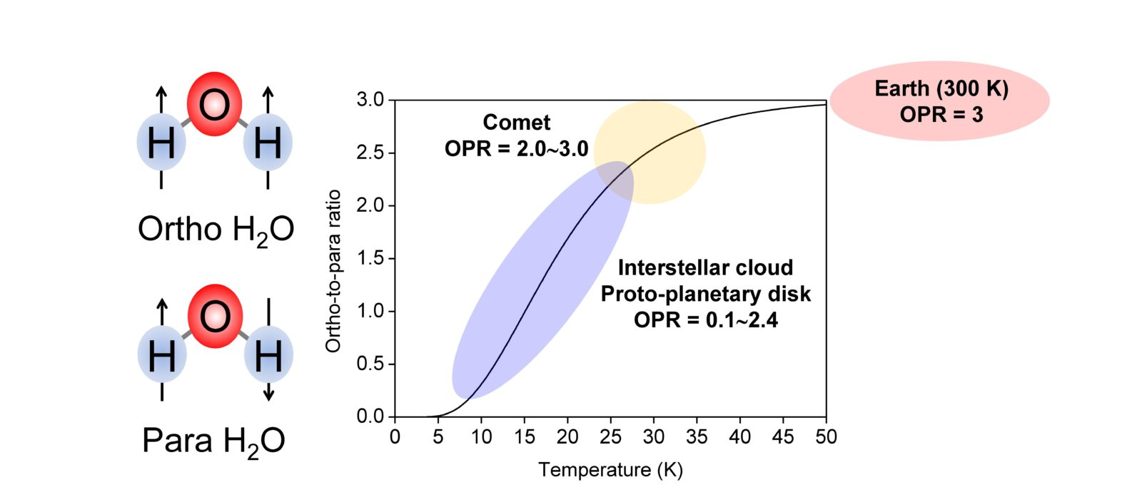 Fig. 1 Ortho-H2O and Para-H2O. At low temperatures below 50 K para-H2O becomes more stable than ortho-H2O, so the OPR changes from that under high temperature conditions (OPR = 3), and the amount of para-H2O increases.