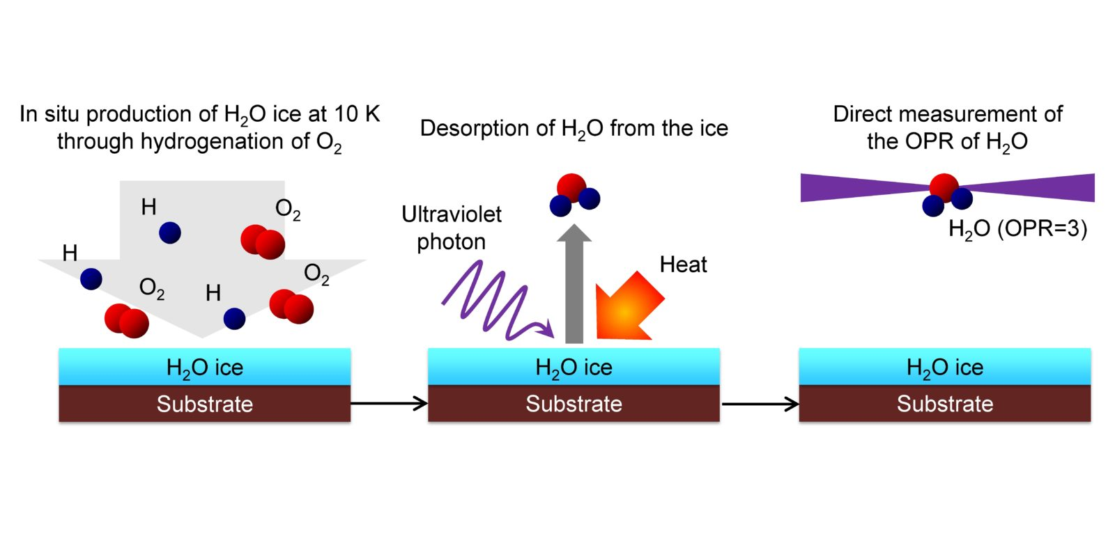 Fig. 3 Schematic diagram of the experiment. Ice is formed at -263°C (= 10 K) and the OPR of the water that desorbs from the ice is directly observed. As a result we learned that the OPR of the desorbed water did not reflect the temperature at the time of creation (OPR = 0.3) but rather it reflected the same high-temperature condition as that of the Earth (OPR = 3).