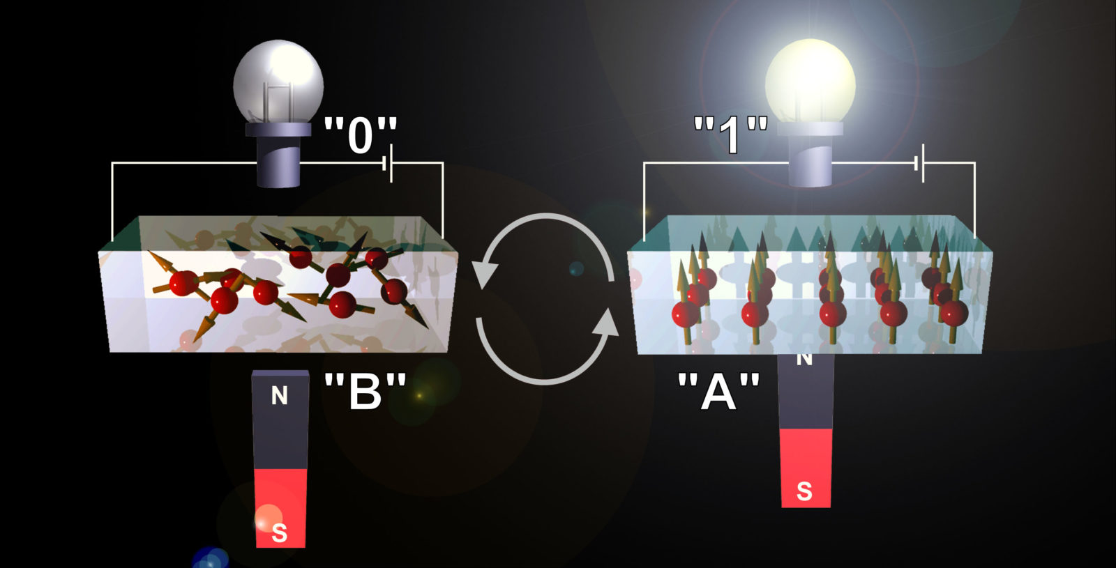Using two forms of strontium cobalt oxide with different oxygen content, the device can be switched from an insulating/non-magnet state to a metallic/magnet state simultaneously by electrochemical oxidation/reduction reaction at room temperature in air.