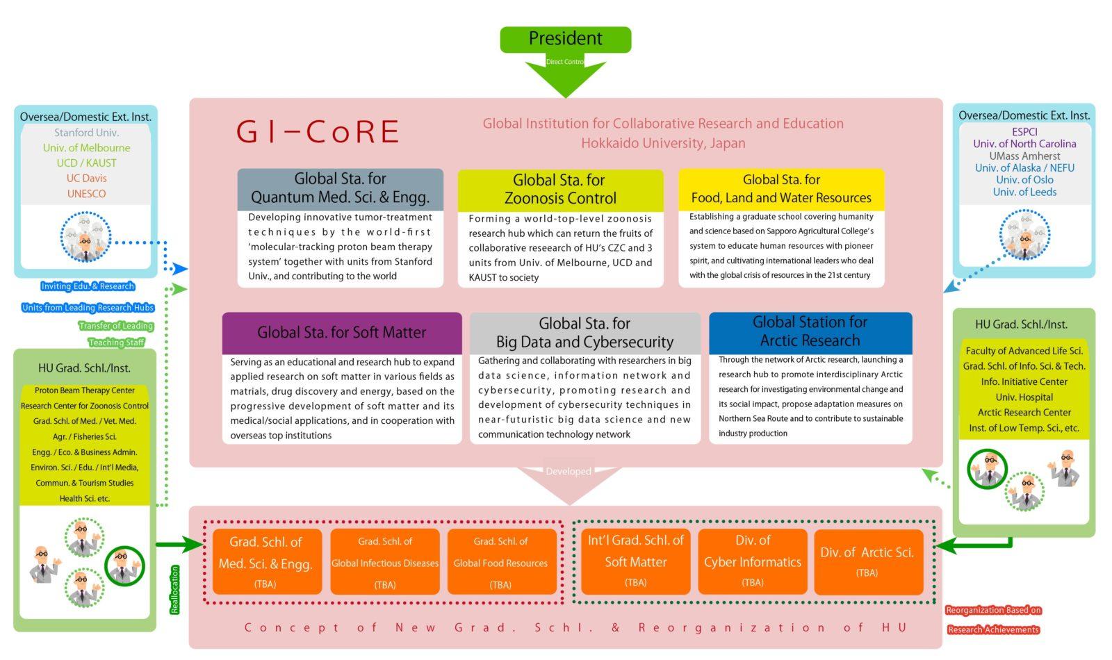 GI-CoRE chart 2016