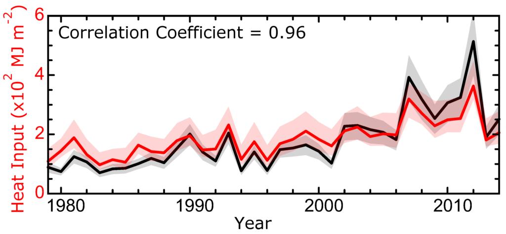 A entrada de calor acumulada através de superfícies de águas abertas na área pesquisada de maio a agosto (linha vermelha) correlacionou-se bem com variações interanuais no volume de derretimento do gelo (linha preta) entre 1979 e 2014. O volume de derretimento do gelo do mar é convertido na entrada de calor necessária para o gelo fundição.