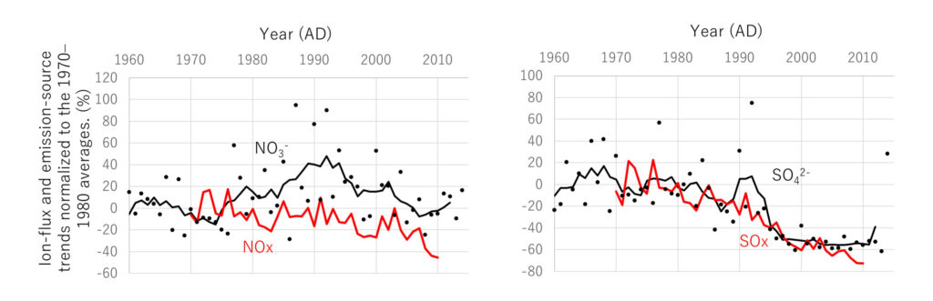Nitrate influx did not reflect the decreasing trend of NOx emissions (left) while sulfate flux well correlated with the decreasing SOx emissions (right) from neighboring countries.