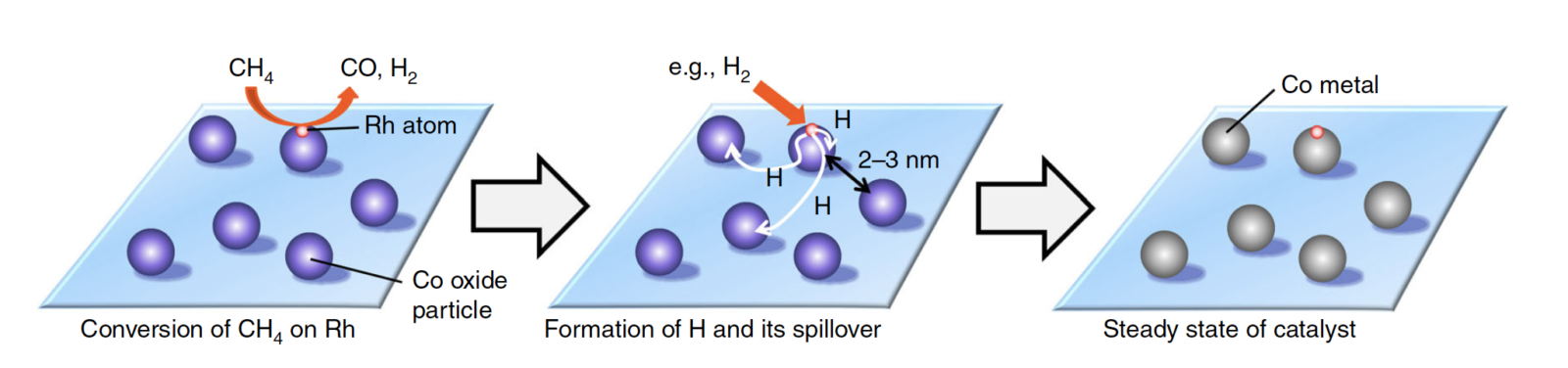 Methane to syngas catalyst: two for the price of one | Hokkaido