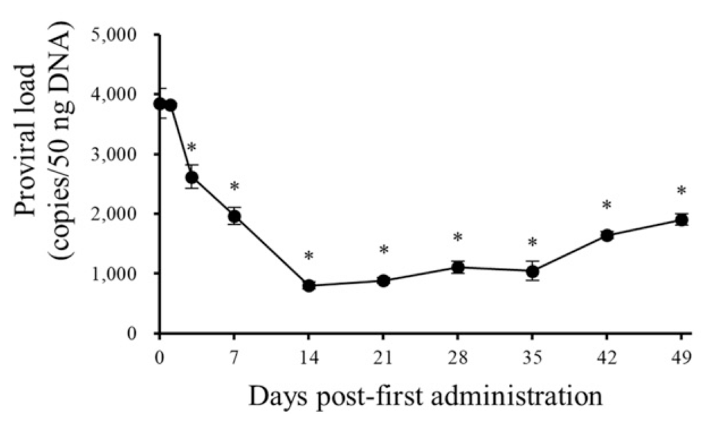 Administering both the COX-2 inhibitor and anti-PD-L1 antibody in combination led to reduced viral loads in advanced stage BLV-infected cows.