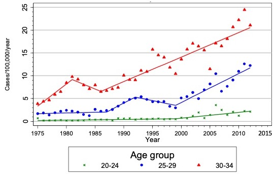 Incidence of cervical cancer in Japanese women. Data by the National Cancer Center Japan.